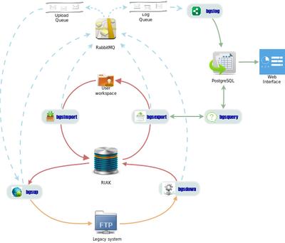 Schema dei componenti applicativi